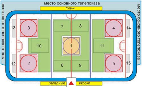 хоккейной площадки