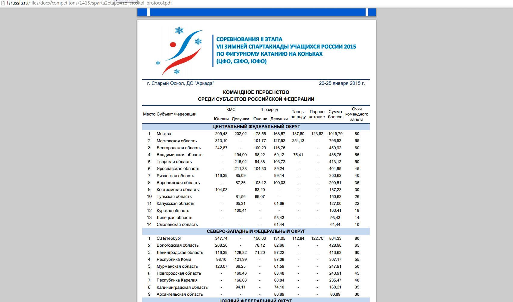 Iii этап vi зимней спартакиады учащихся россии по конькобежному спорту